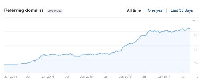 przyrost domen linkujacych