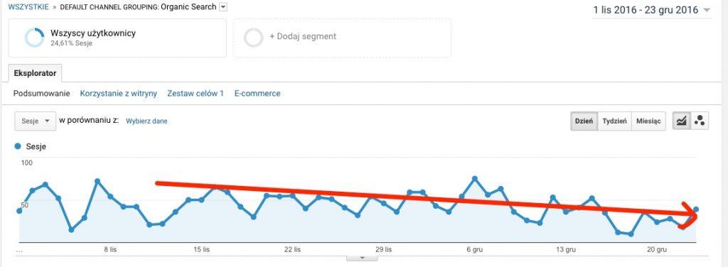 sezonowy spadek ruchu w Google