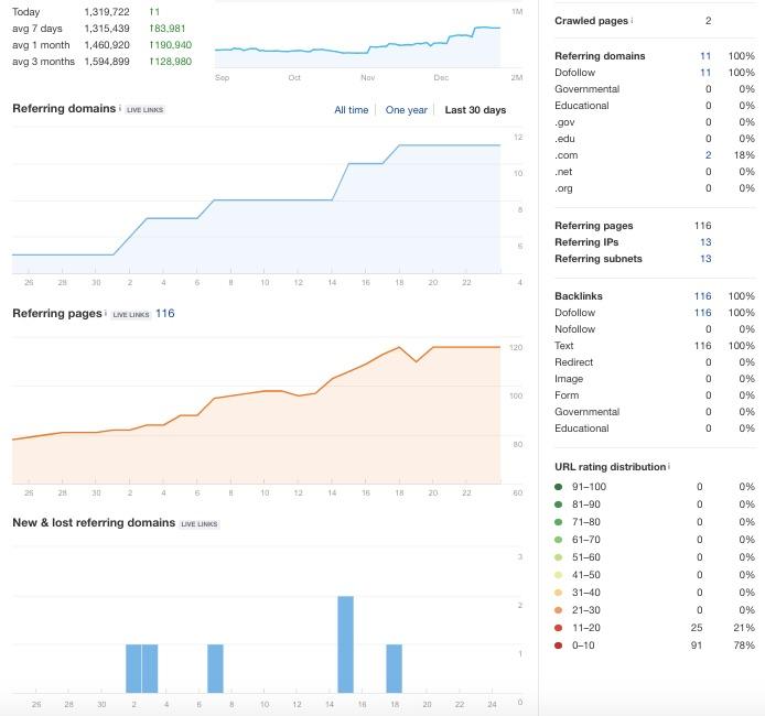 profil linkow a pozycjonowanie
