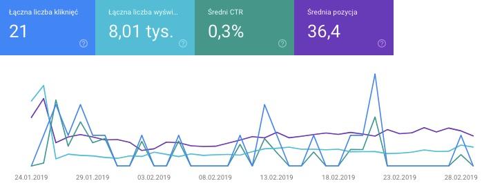 statystyki ruchu google search console