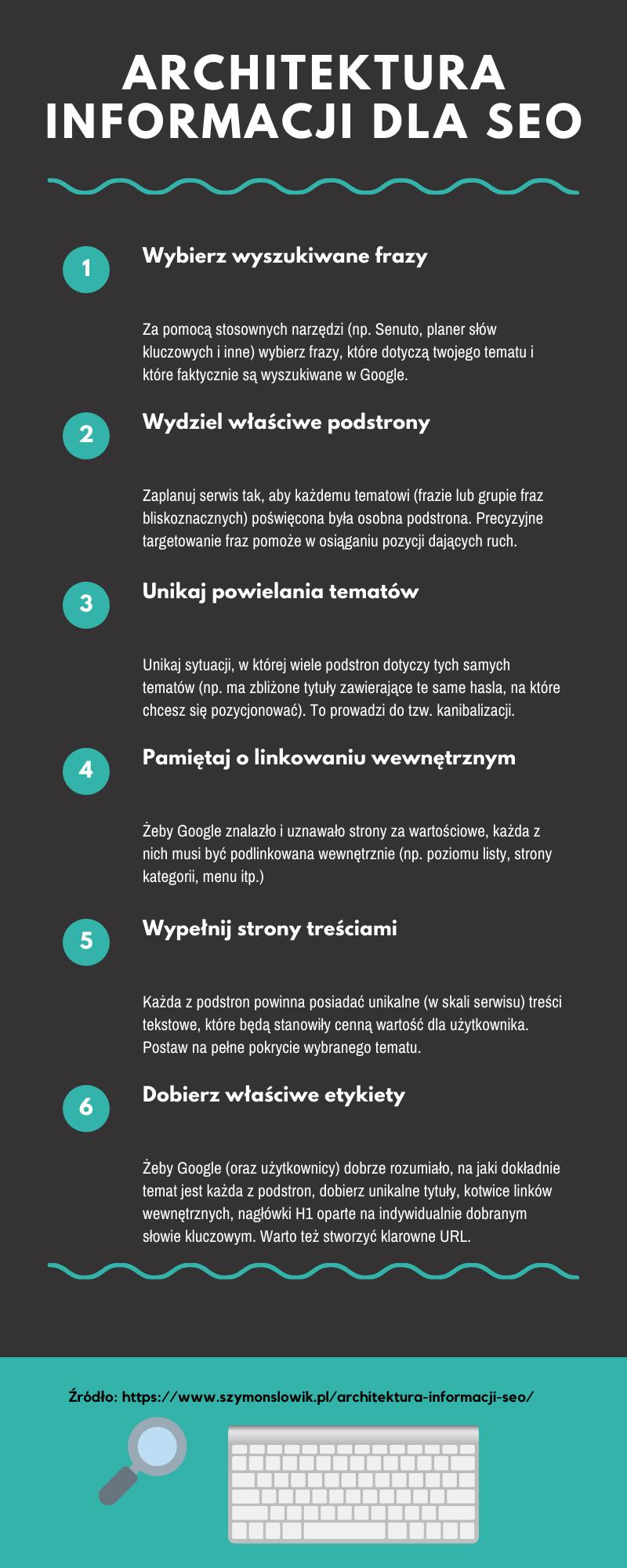 Jak tworzyć architekturę informacji - infografika