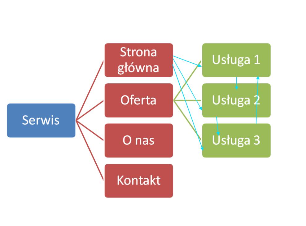 architektura informacji linkowanie wewnetrzne